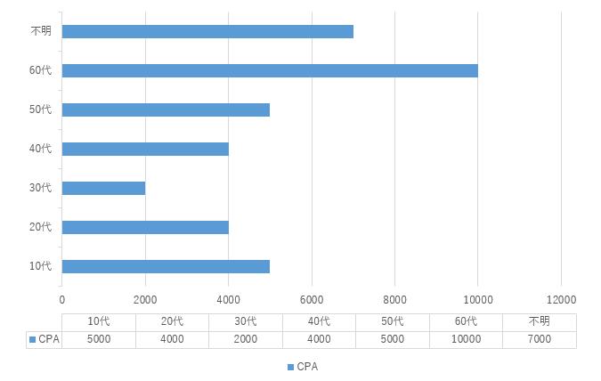 画像:年齢別CPA比較データ