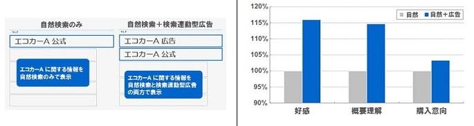 引用:検索連動型広告のブランドへの影響調査