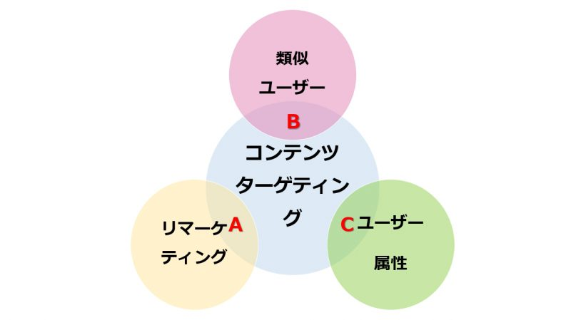 画像:人×コンテンツの組み合わせイメージ
