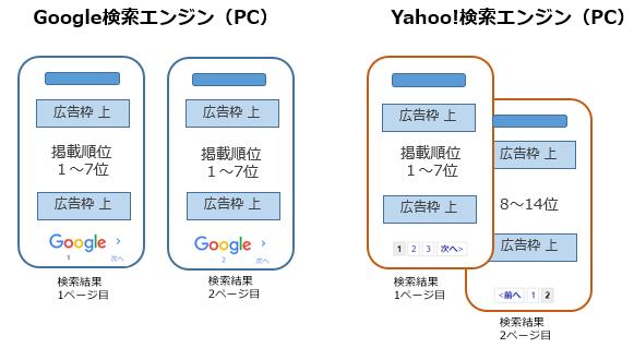 画像:Googleはページ単位 Yahoo!はキーワード単位