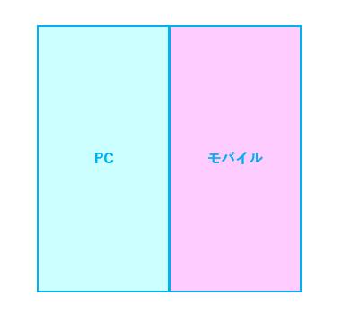 画像:マクロな切り口の例 デバイス分割