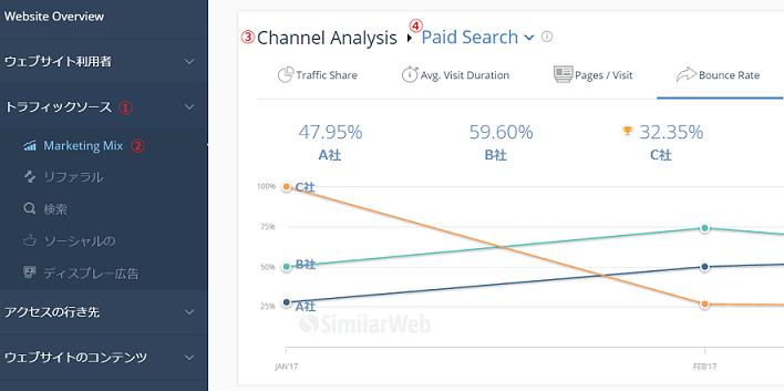 画像:検索連動型広告における自社と競合の直帰率の比較