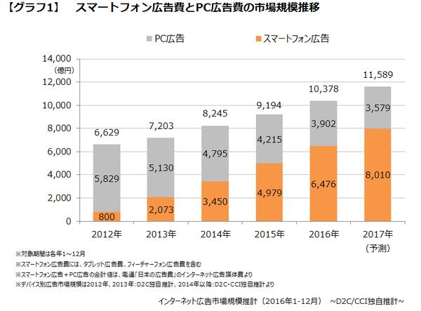 引用:CCI 2016年 インターネット広告市場規模推計調査