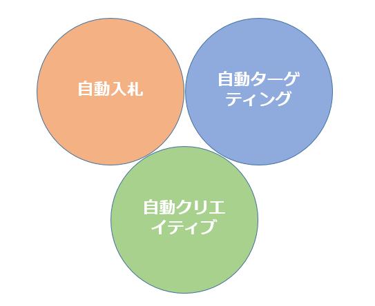 【自動入札】【自動ターゲティング】【自動クリエイティブ】の3本柱