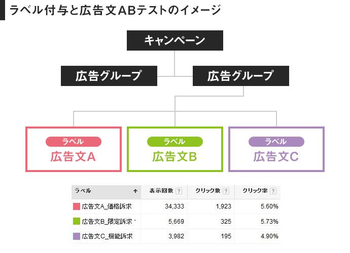 画像:ラベル付与と広告文ABテストのイメージ
