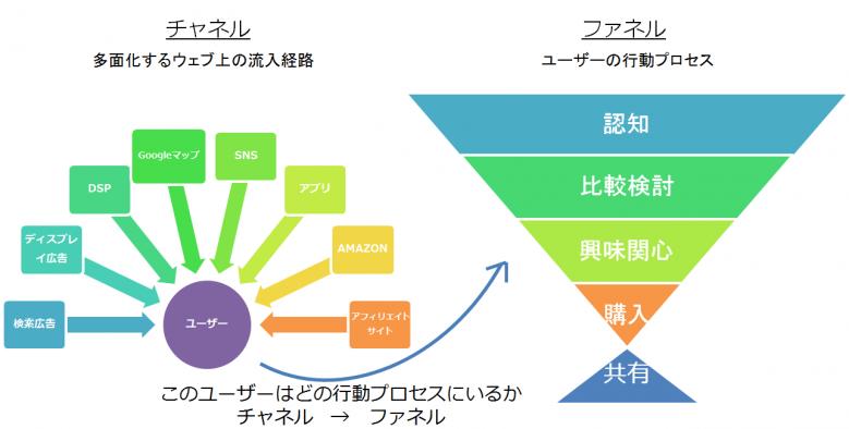 チャネル(経路)とファネル(漏斗)の関係